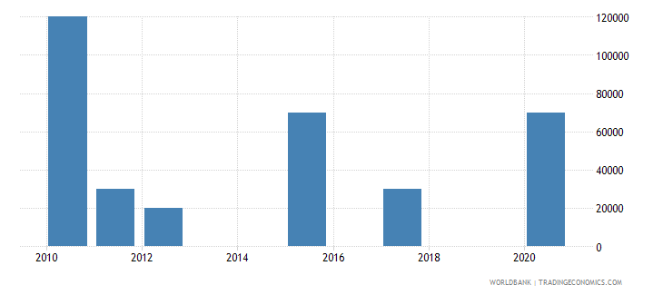kenya net bilateral aid flows from dac donors slovenia current us$ wb data