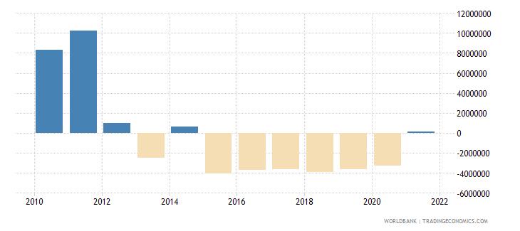 kenya net bilateral aid flows from dac donors spain us dollar wb data