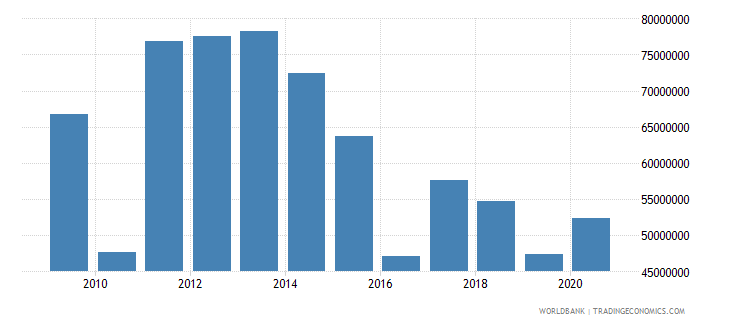 kenya net bilateral aid flows from dac donors sweden us dollar wb data