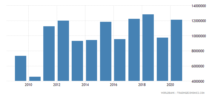 kenya net bilateral aid flows from dac donors switzerland us dollar wb data