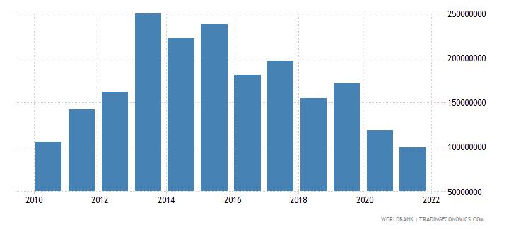 kenya net bilateral aid flows from dac donors united kingdom us dollar wb data