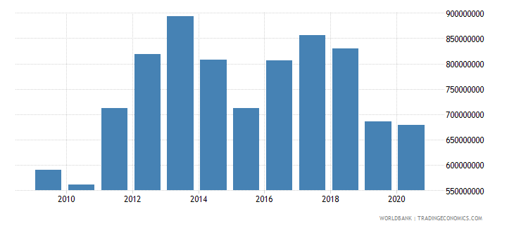kenya net bilateral aid flows from dac donors united states us dollar wb data