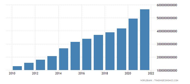kenya net domestic credit current lcu wb data