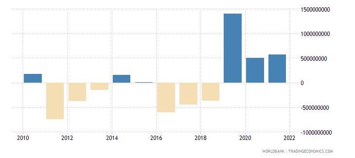 kenya net errors and omissions adjusted bop us dollar wb data
