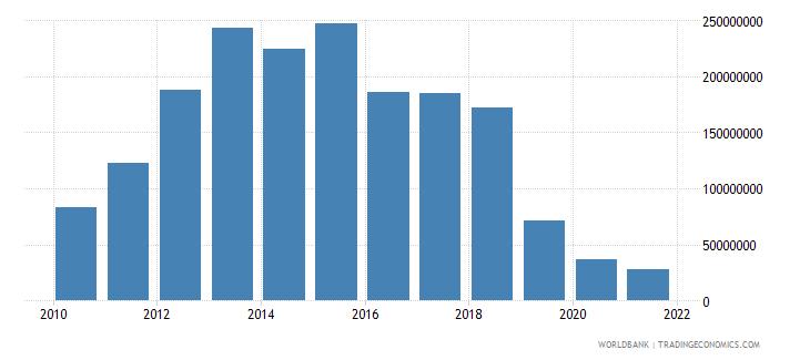 kenya net financial flows rdb concessional nfl us dollar wb data