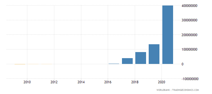 kenya net financial flows rdb nonconcessional nfl us dollar wb data