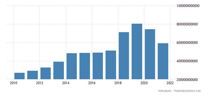 kenya net foreign assets current lcu wb data