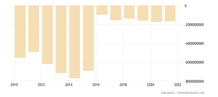 kenya net income from abroad us dollar wb data