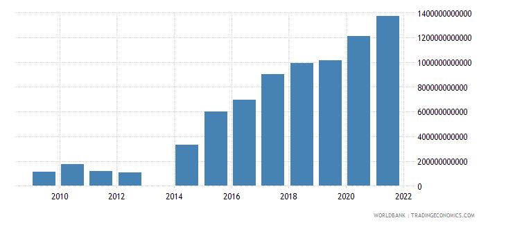 kenya net incurrence of liabilities total current lcu wb data