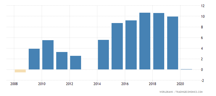 kenya net incurrence of liabilities total percent of gdp wb data