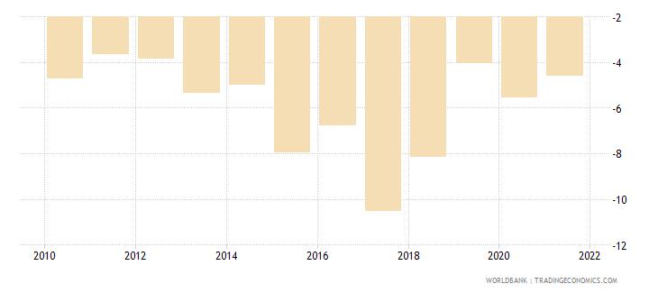 kenya net lending   net borrowing  percent of gdp wb data