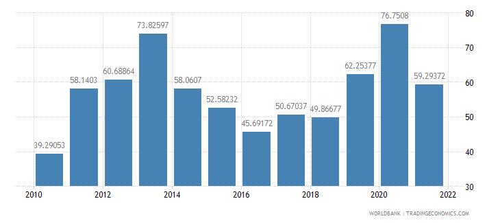 kenya net oda received per capita us dollar wb data