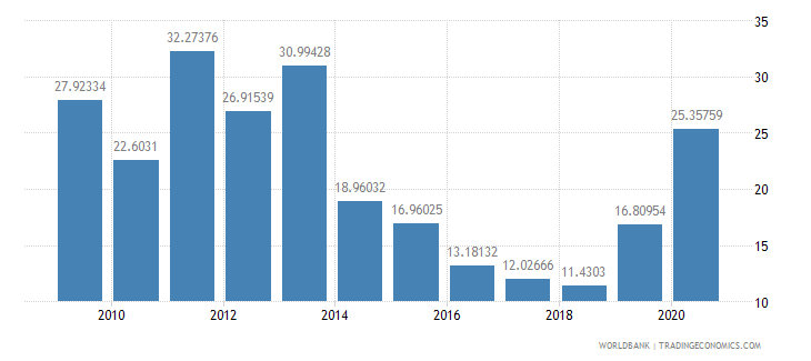 kenya net oda received percent of central government expense wb data