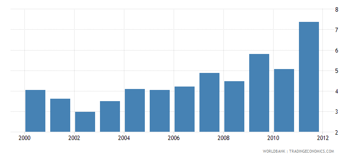 kenya net oda received percent of gdp wb data