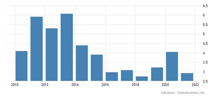 kenya net oda received percent of gni wb data