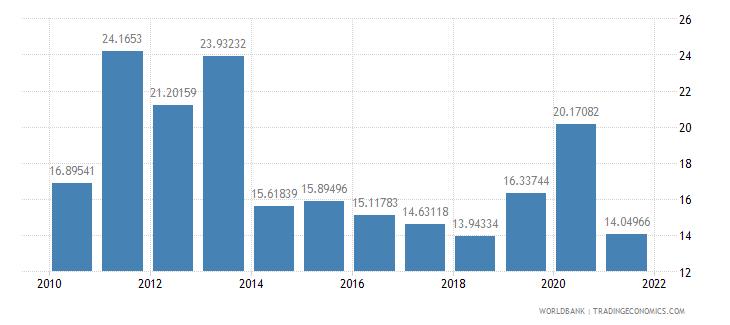 kenya net oda received percent of gross capital formation wb data