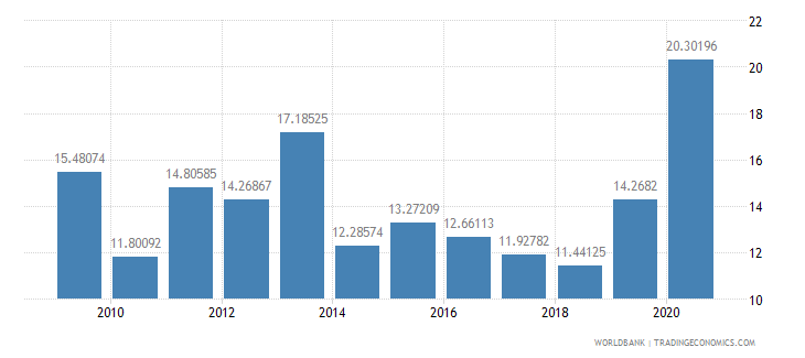 kenya net oda received percent of imports of goods and services wb data