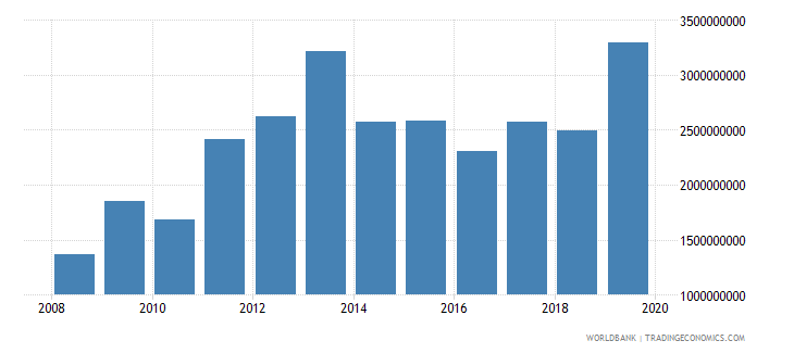 kenya net official development assistance and official aid received constant 2007 us dollar wb data