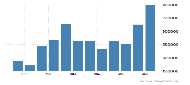 kenya net official development assistance received constant 2007 us dollar wb data