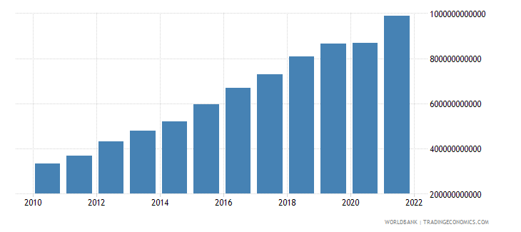 kenya net taxes on products current lcu wb data