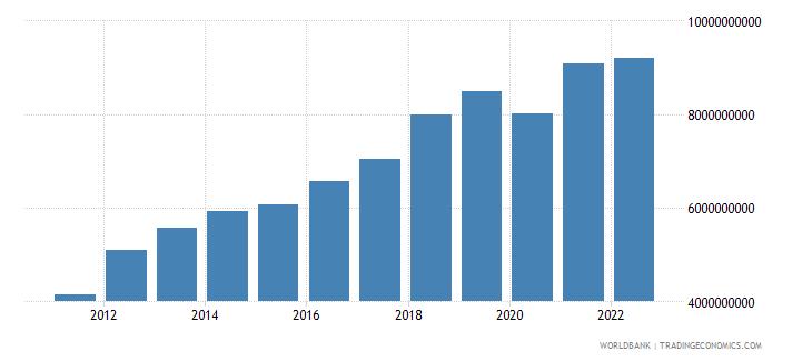 kenya net taxes on products us dollar wb data