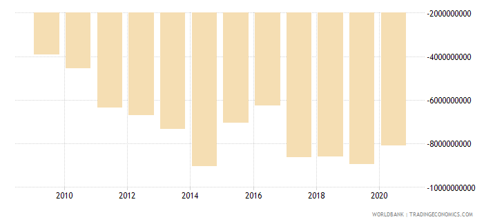 kenya net trade in goods and services bop us dollar wb data