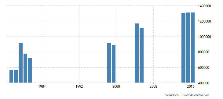 kenya new entrants to grade 1 of primary education both sexes number wb data