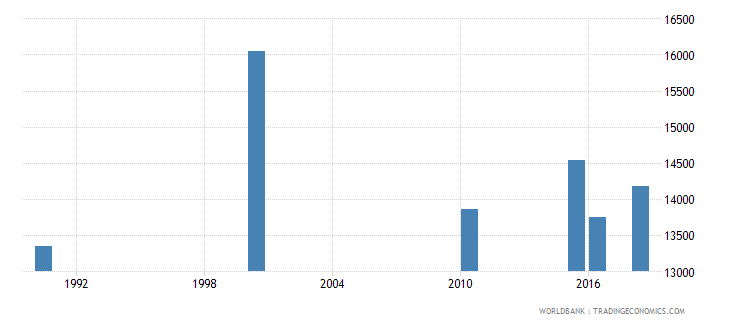 kenya number of deaths ages 5 14 years wb data
