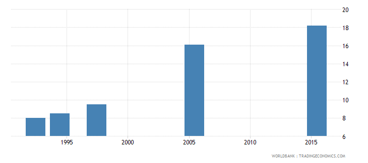 kenya number of poor at $1 90 a day 2011 ppp millions wb data