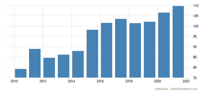 kenya official exchange rate lcu per us dollar period average wb data