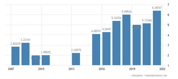 kenya ores and metals exports percent of merchandise exports wb data