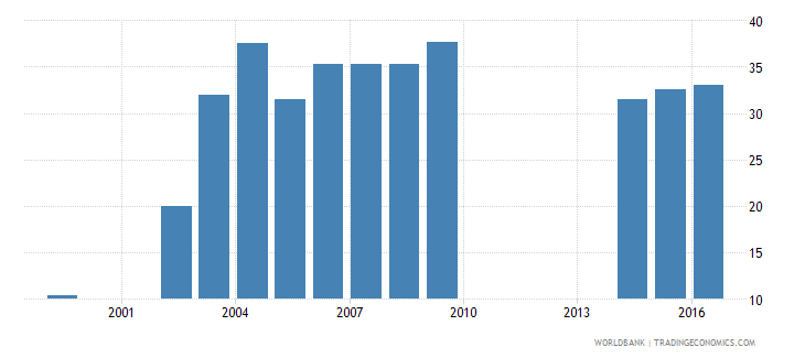 kenya percentage of enrolment in pre primary education in private institutions percent wb data