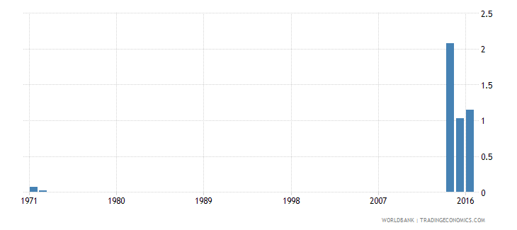 kenya percentage of repeaters in grade 2 of lower secondary general education male percent wb data