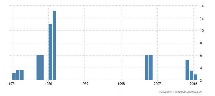 kenya percentage of repeaters in grade 2 of primary education male percent wb data