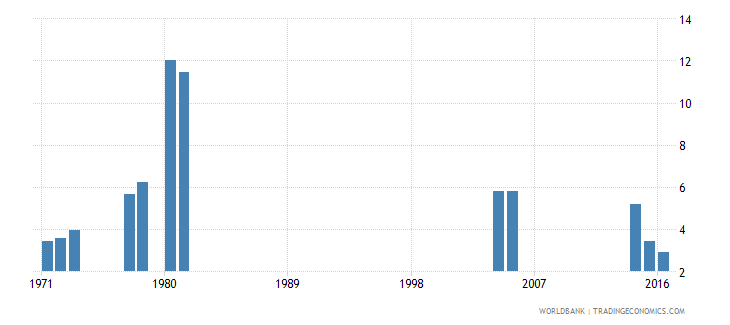 kenya percentage of repeaters in grade 3 of primary education male percent wb data