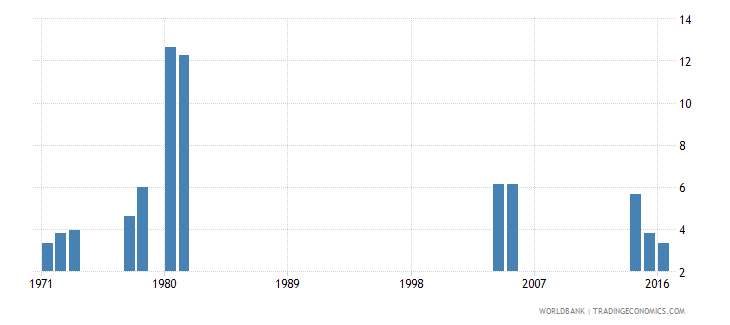 kenya percentage of repeaters in grade 4 of primary education male percent wb data