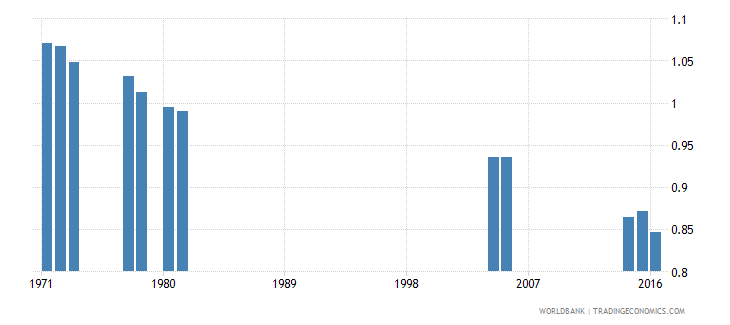 kenya percentage of repeaters in primary education all grades gender parity index gpi wb data