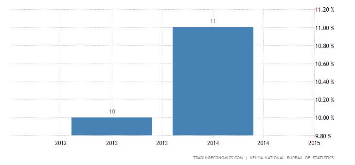 Kenya National Savings Ratio