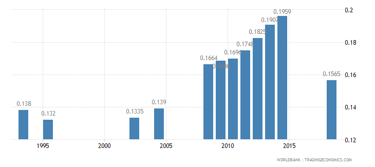 kenya physicians per 1 000 people wb data