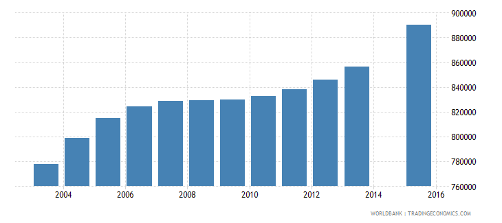kenya population age 19 total wb data