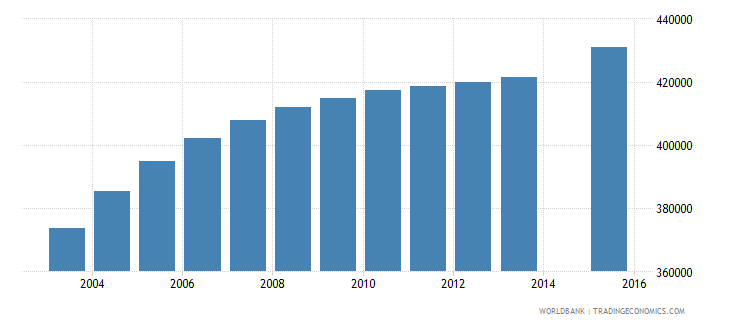 kenya population age 20 female wb data