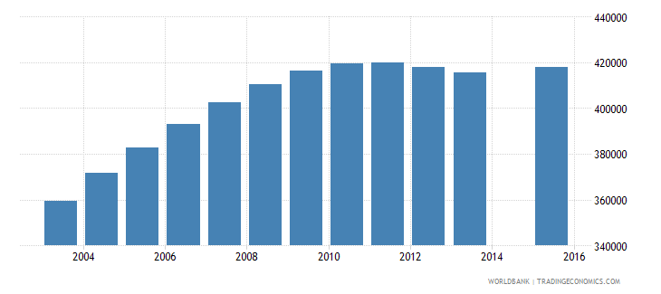 kenya population age 21 female wb data
