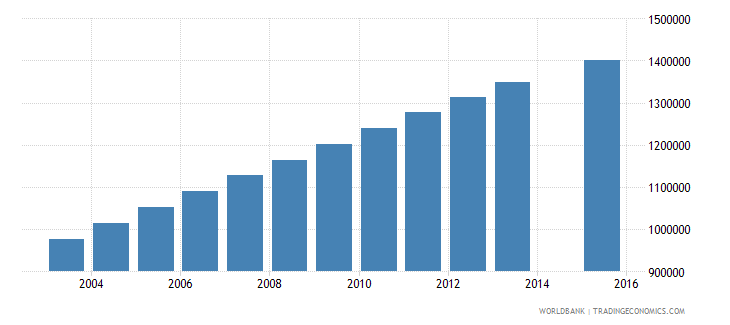 kenya population age 5 total wb data