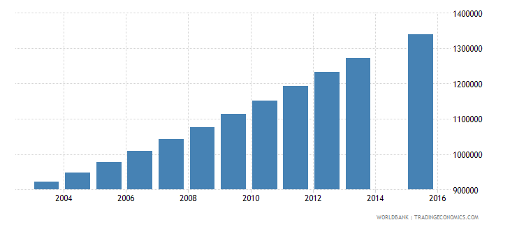 kenya population age 7 total wb data