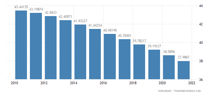 kenya population ages 0 14 percent of total wb data