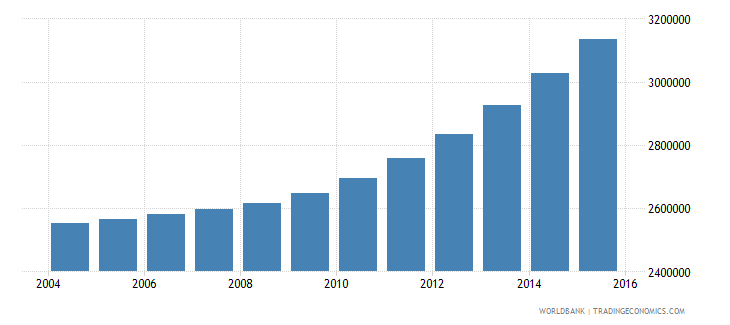 kenya population ages 12 17 male wb data