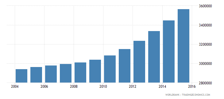 kenya population ages 12 18 female wb data