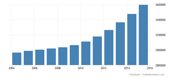 kenya population ages 12 18 male wb data