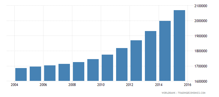 kenya population ages 13 16 female wb data