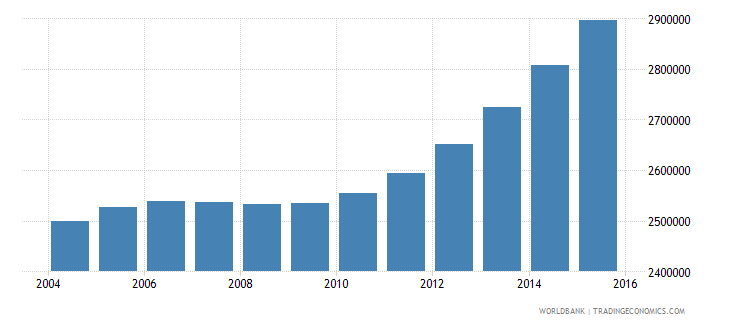 kenya population ages 14 19 female wb data